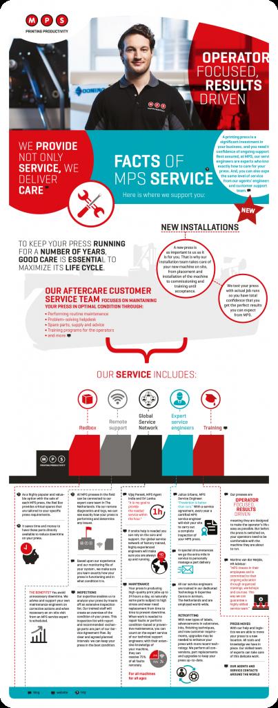infographics vormgeving MPS