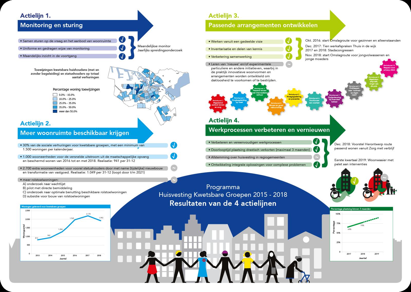 infographic-gemeente-amsterdam-actielijnen-woningzoekenden