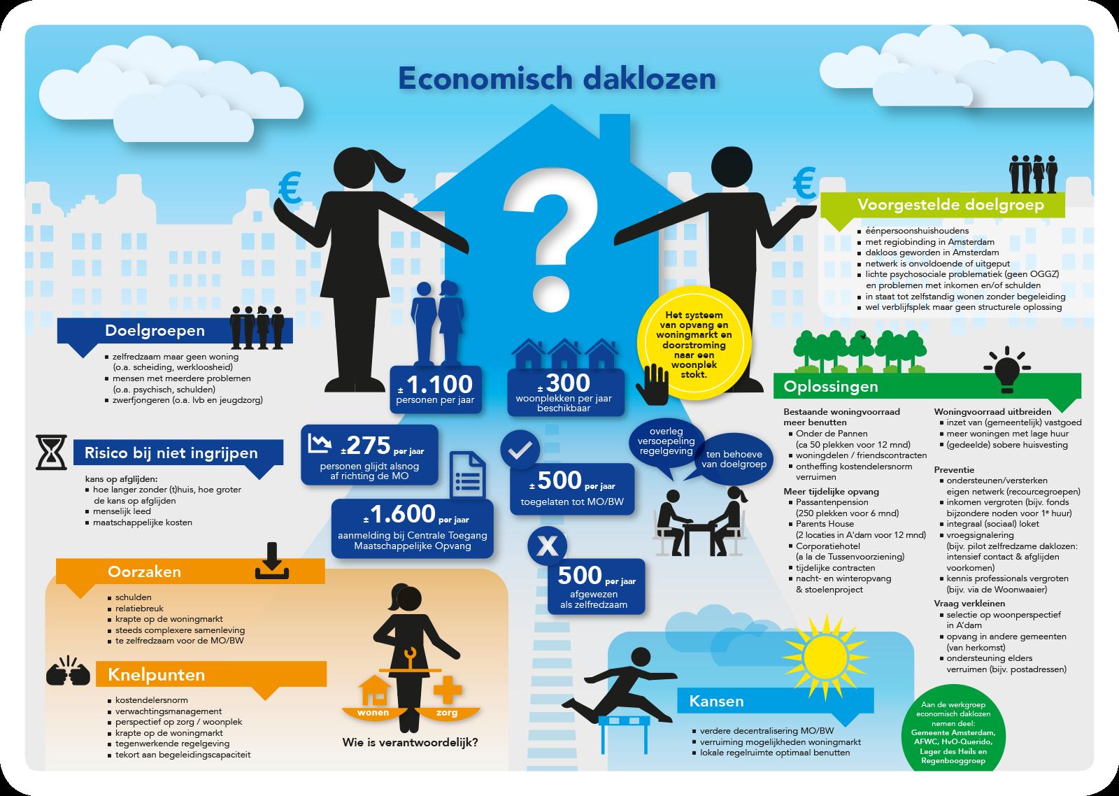 infographic-gemeente-amsterdam-economisch-daklozen