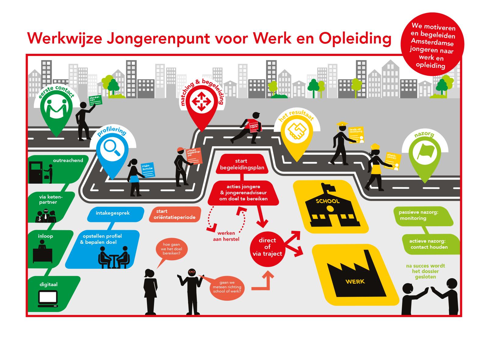 infographic gemeente amsterdam jongeren