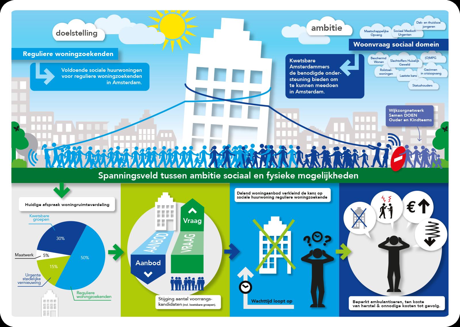 infographic-gemeente-amsterdam-woningzoekenden