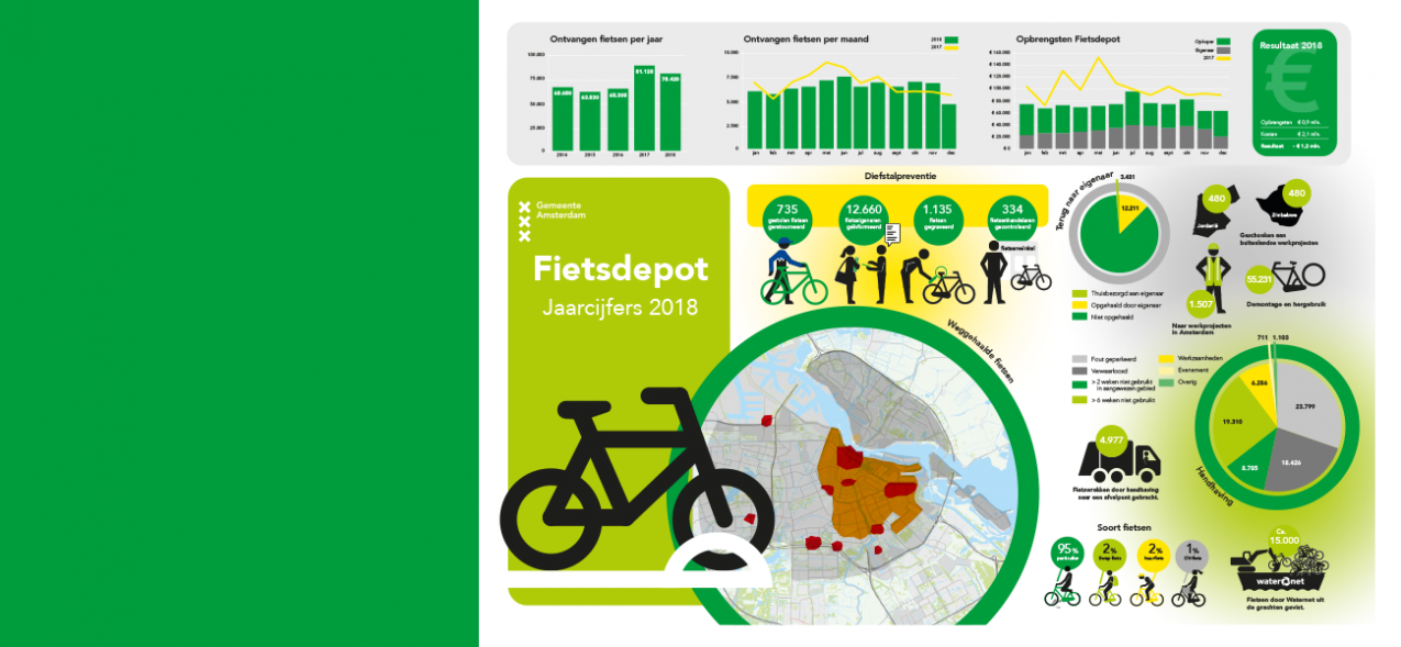 infographic jaarcijfers Fietsdepot gemeente amsterdam