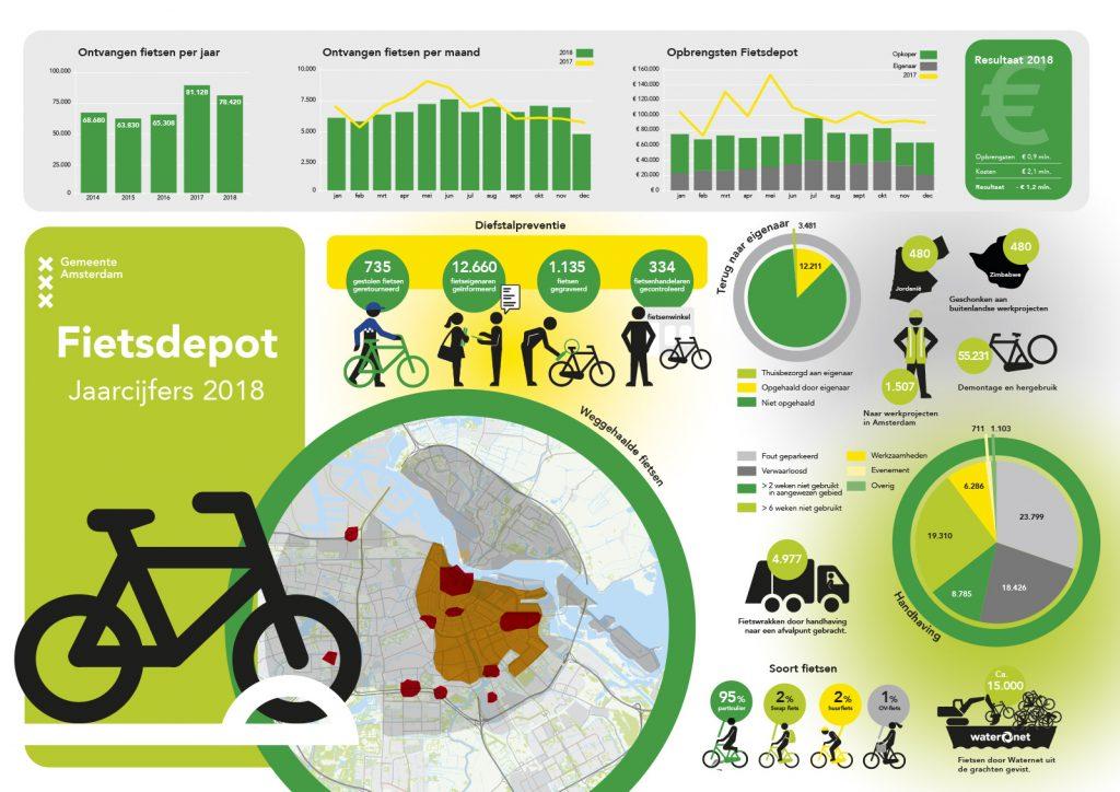 jaarcijfers infographic gemeente amsterdam
