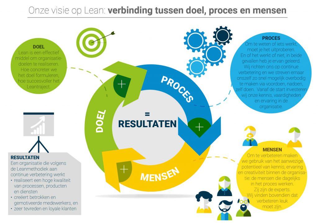 lean infographic